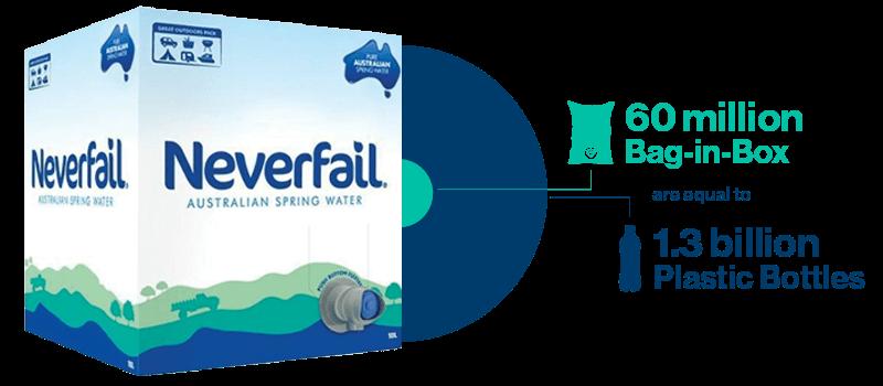 Neverfail Sustainability Case Study Header